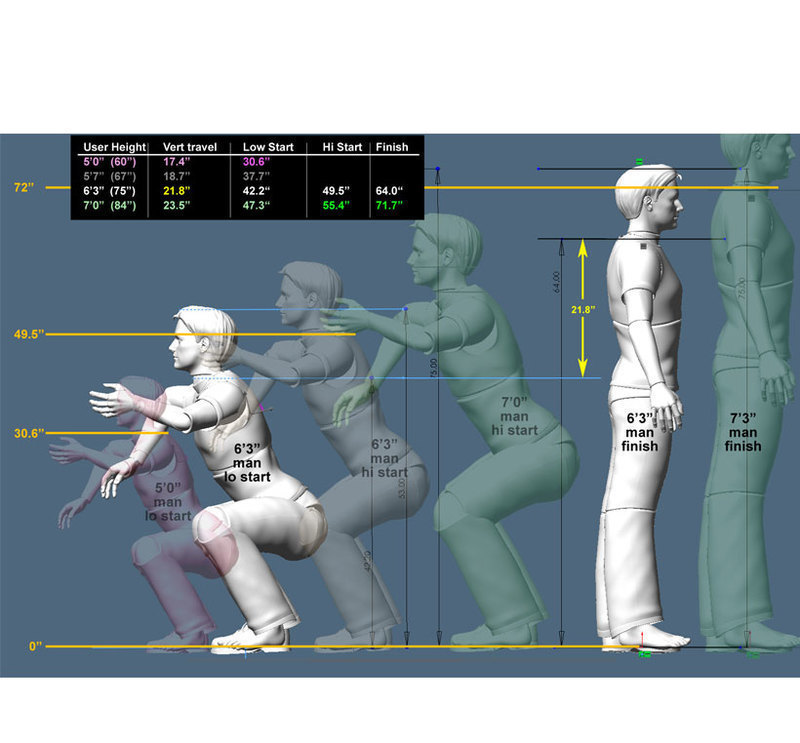 Ergonomic range of motion analysis for the BILT change of direction machine