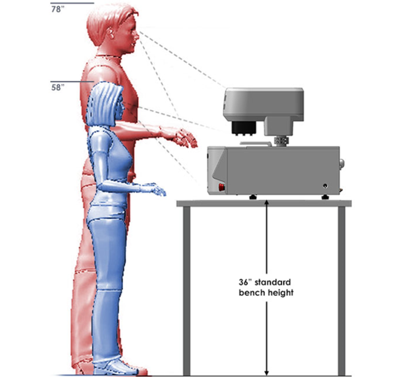 Ergonomic evaluation of the PX500 on a standard lab table